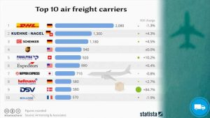 Top 10 air freight carriers
